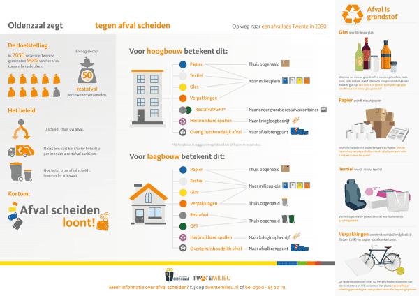 Twente Milieu_infographic DIFTAR Gemeente Oldenzaal_
